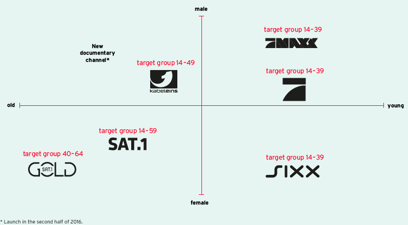 KEY TARGET GROUPS OF THE FREE TV STATIONS (graphic)