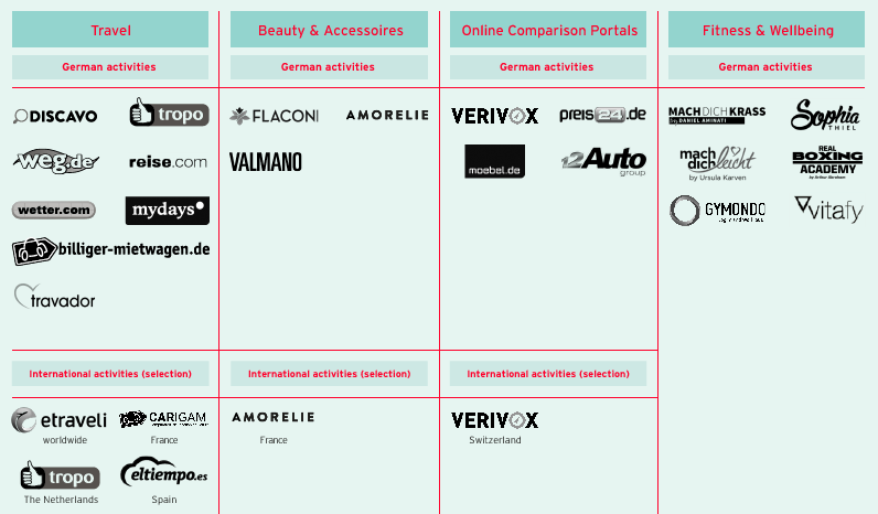 Strong brands in online commerce (graphic)