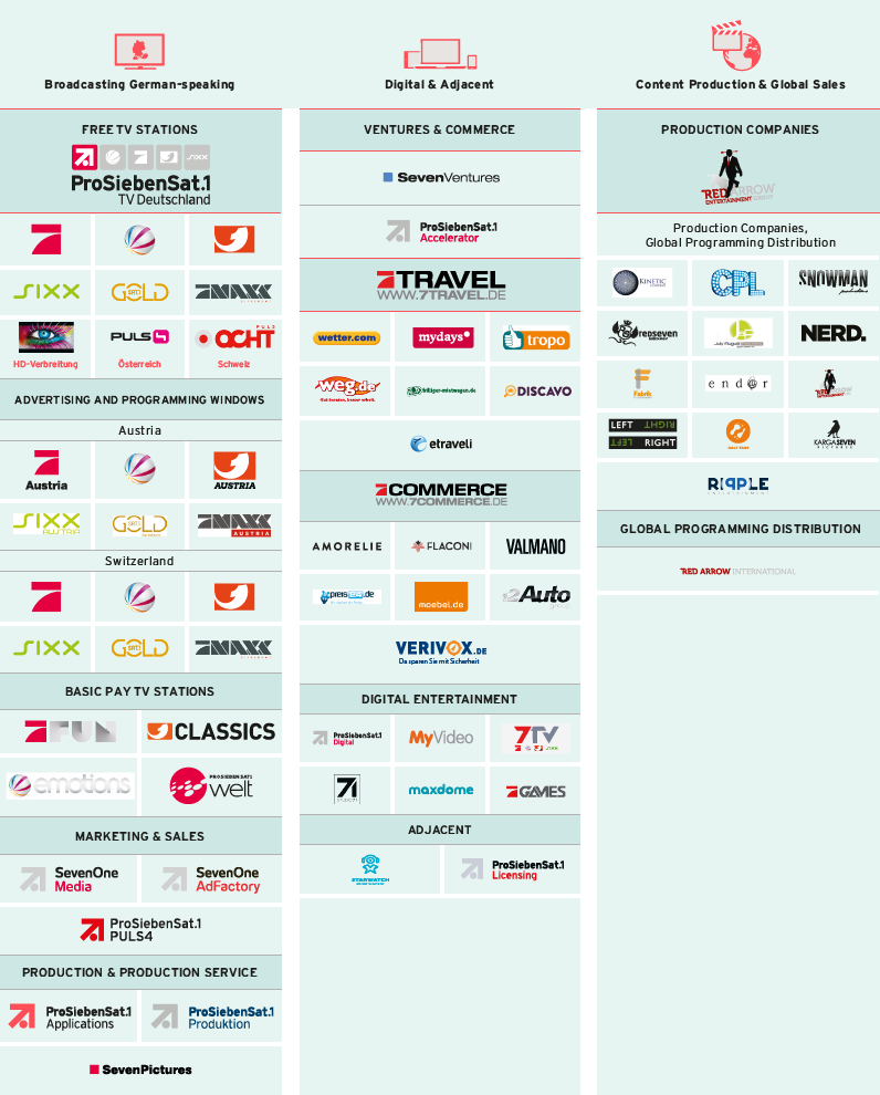 Brand portfolio of the ProSiebenSat.1 Group (logoss)