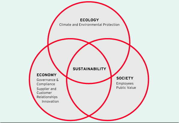 Dimensions of sustainability and fields of action at ProSiebenSat.1 (graphic)