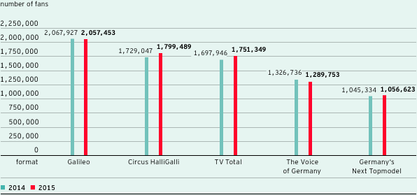 Top 5 formats of the ProSiebenSat.1 Group on Facebook (bar chart)
