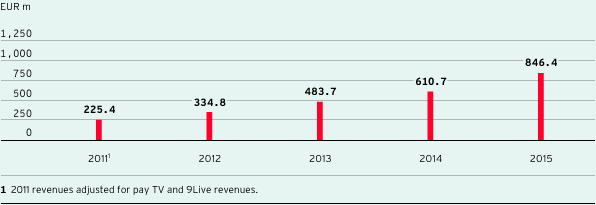External revenues of Digital & Adjacent segment (bar chart)