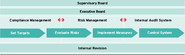 Risk managment system (graphic)