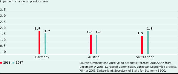 Forecasts for real gross domestic product in countries important for ProSiebenSat.1 (bar chart)