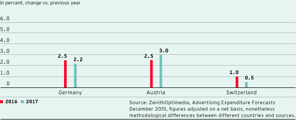 Forecast development of the TV advertising market in countries important for ProSiebenSat.1 (bar chart)