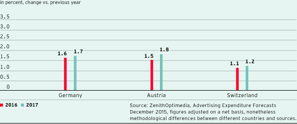 Forecast development of the overall advertising market in countries important for ProSiebenSat.1 (bar chart)